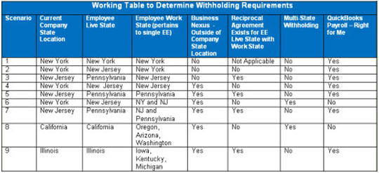 Multi State Withholding Responsibilities Quickbooks Learn Support